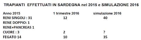 Resoconto dell'Assemblea dell'Associazione Sarda Trapianti