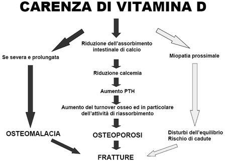 Fibromialgia: quanto incide la carenza di vitamina D in questa patologia?