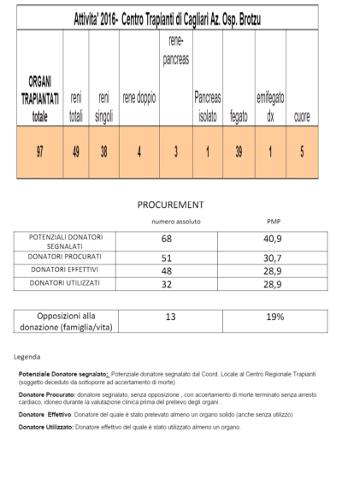 trapianti e donazioni in Sardegna nel 2016